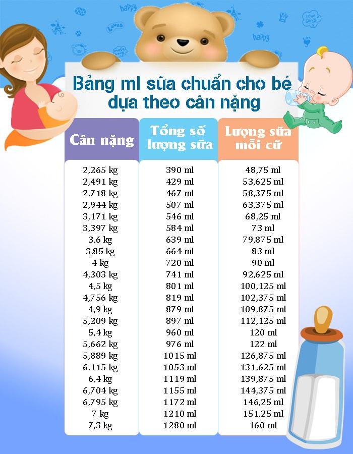 Hướng dẫn lượng sữa cho trẻ 1 tuổi bú bình