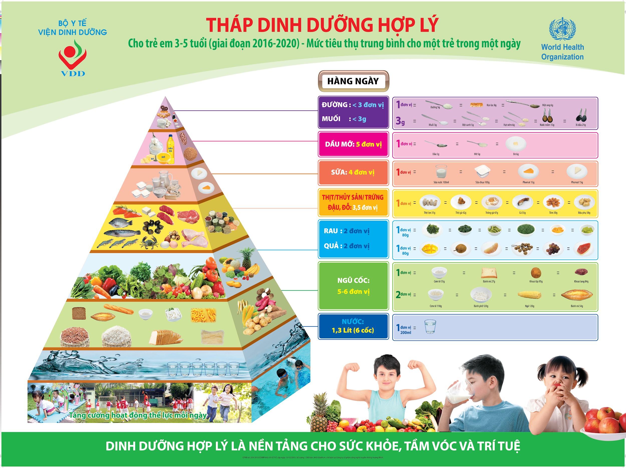 Tháp dinh dưỡng cho trẻ - Nguồn: Bộ Y tế