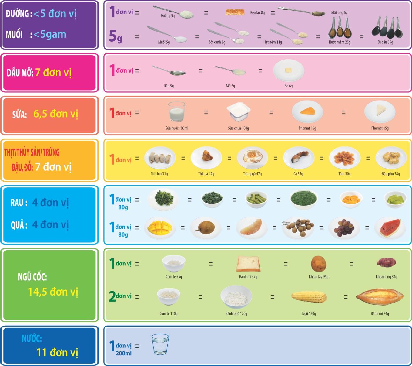 Tháp dinh dưỡng cho bà mẹ sau sinh - Nguồn: Viện Dinh dưỡng Quốc gia