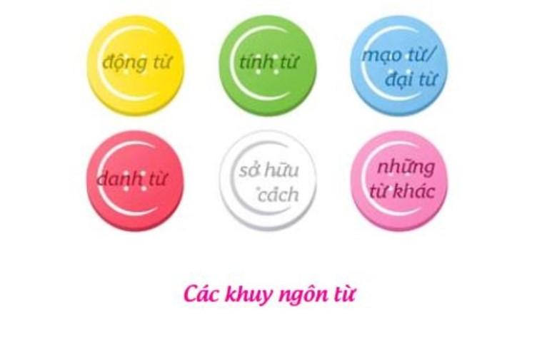 hộp ngôn ngữ