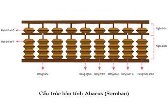 Cấu tạo và cách học bàn tính Soroban