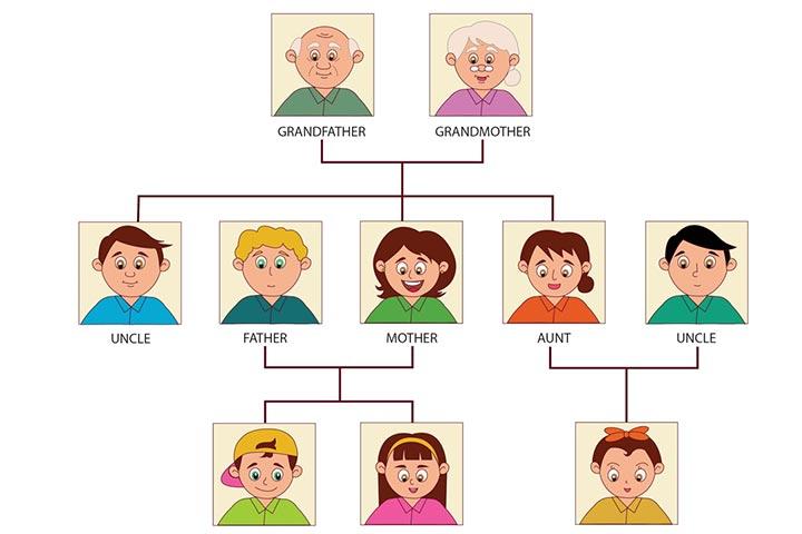 chủ đề gia đình