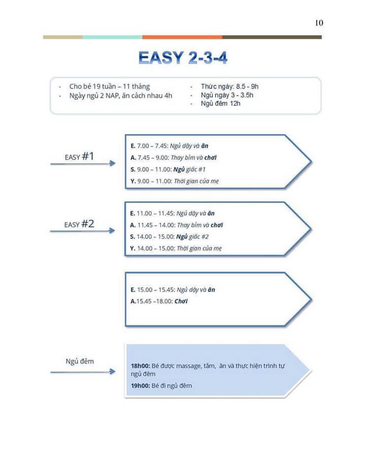 phương pháp easy chu kỳ 020304