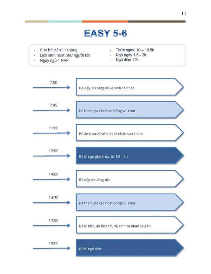 phương pháp easy chu kỳ 0506